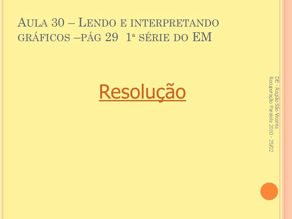 Aula 30 – Lendo e interpretando gráficos –pág 29 1ª série do EM