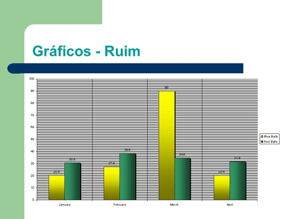 Gráficos - Ruim