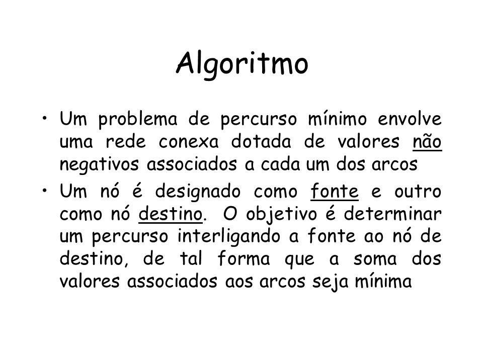 Algoritmo Um problema de percurso mínimo envolve uma rede conexa dotada de valores não negativos associados a cada um dos arcos.