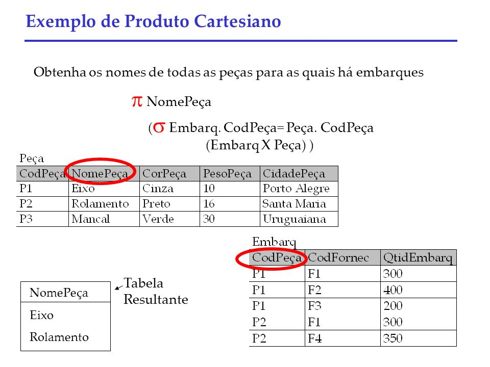 Exemplo de Produto Cartesiano