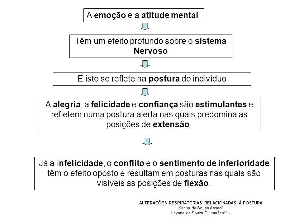 ALTERAÇÕES RESPIRATÓRIAS RELACIONADAS À POSTURA