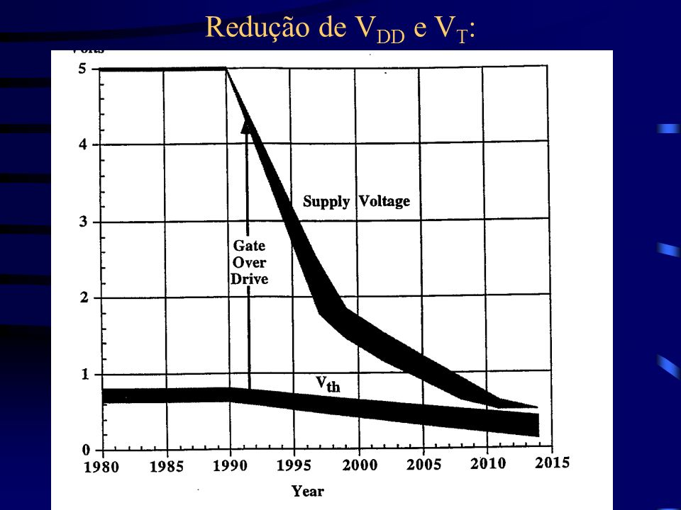 Redução de VDD e VT: