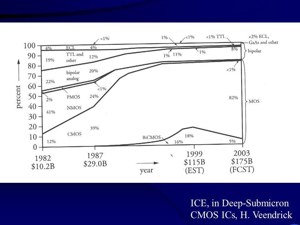 ICE, in Deep-Submicron CMOS ICs, H. Veendrick