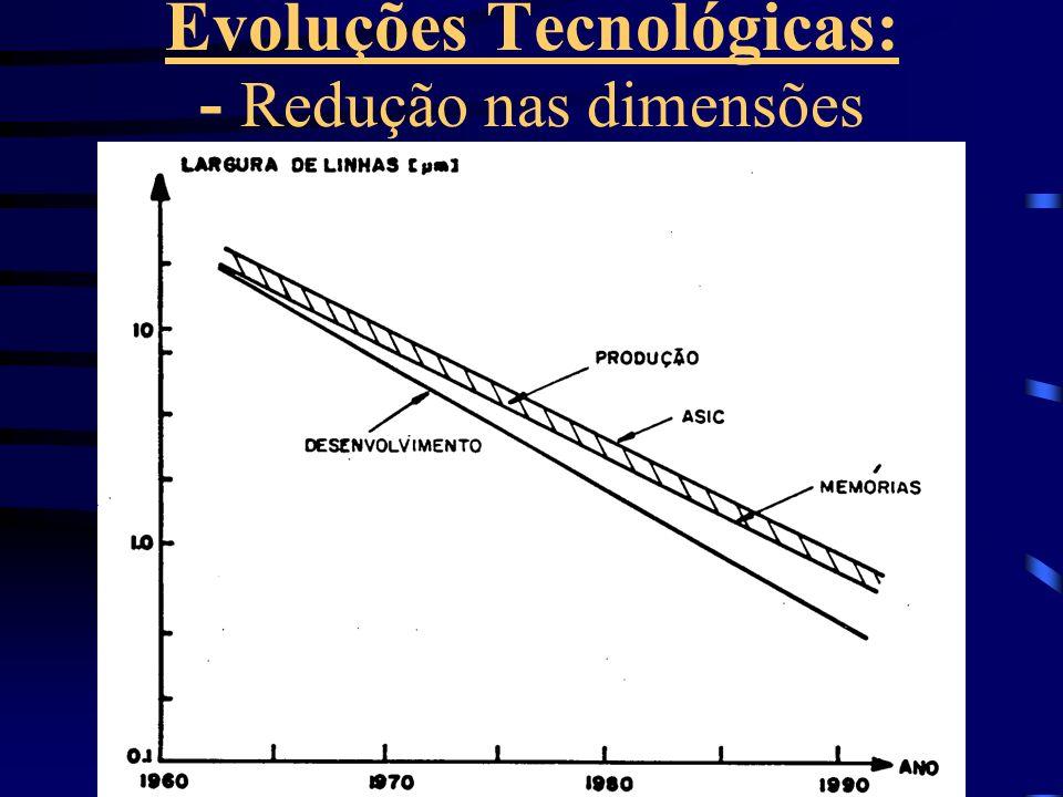 Evoluções Tecnológicas: - Redução nas dimensões