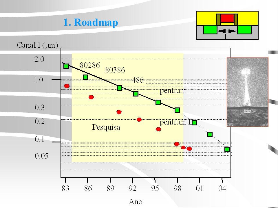 1. Roadmap