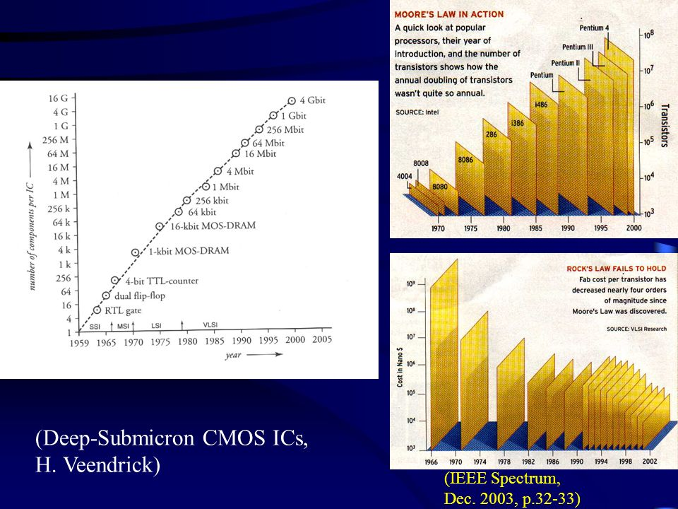(Deep-Submicron CMOS ICs, H. Veendrick)