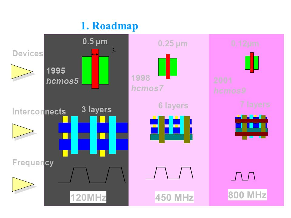1. Roadmap 800 MHz 120MHz 450 MHz 1995 hcmos5 1998 2001 hcmos7 hcmos9