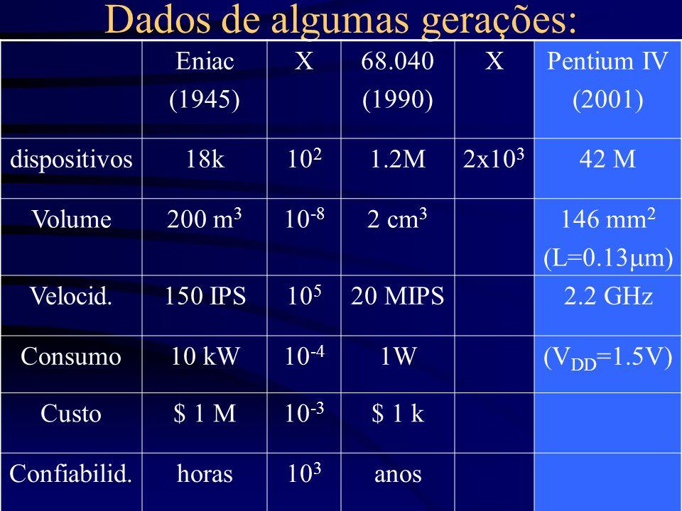 Dados de algumas gerações: