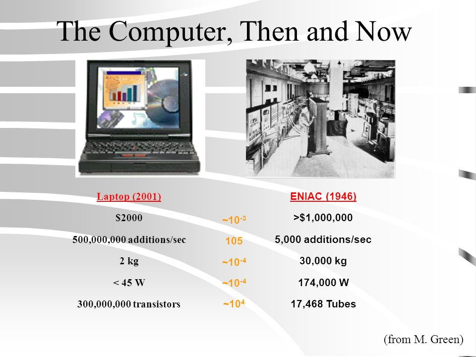 The Computer, Then and Now
