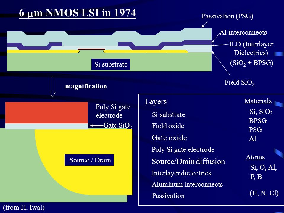 6 mm NMOS LSI in 1974 Layers Gate oxide Source/Drain diffusion