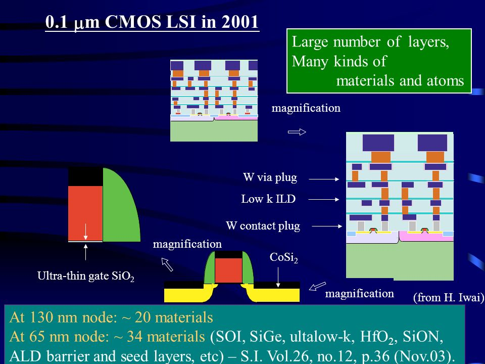 0.1 mm CMOS LSI in 2001 Large number of layers, Many kinds of
