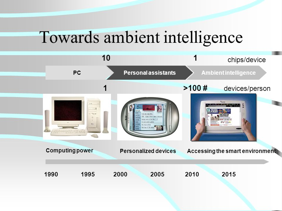 Towards ambient intelligence