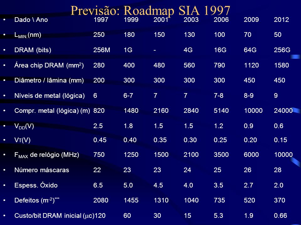 Previsão: Roadmap SIA 1997 Dado \ Ano 1997 1999 2001 2003 2006 2009 2012. LMIN.(nm) 250 180 150 130 100 70 50.
