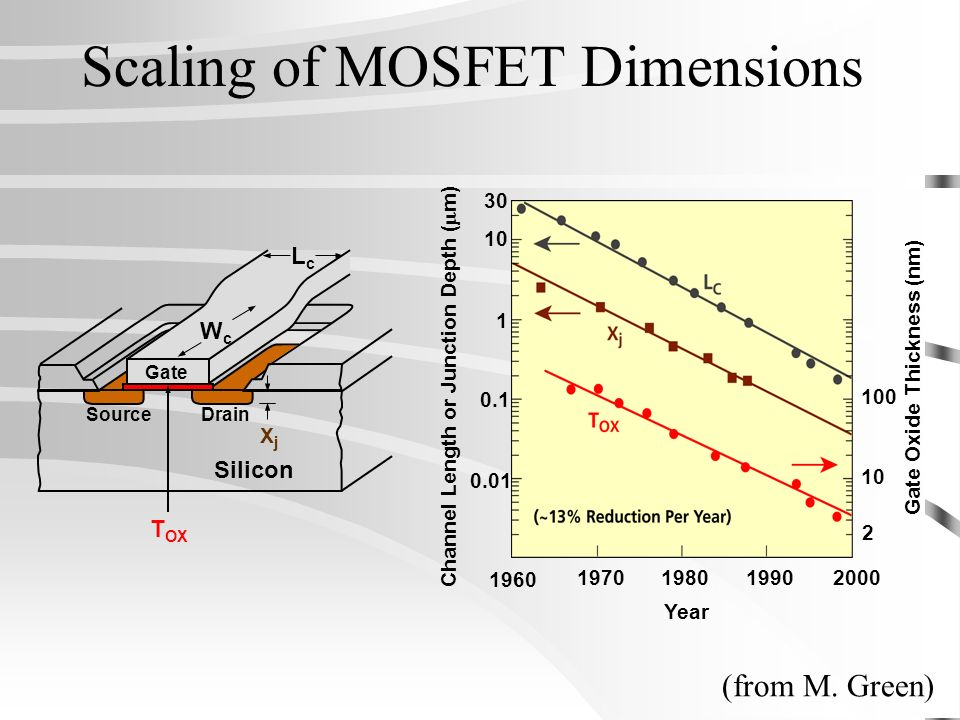 Scaling of MOSFET Dimensions