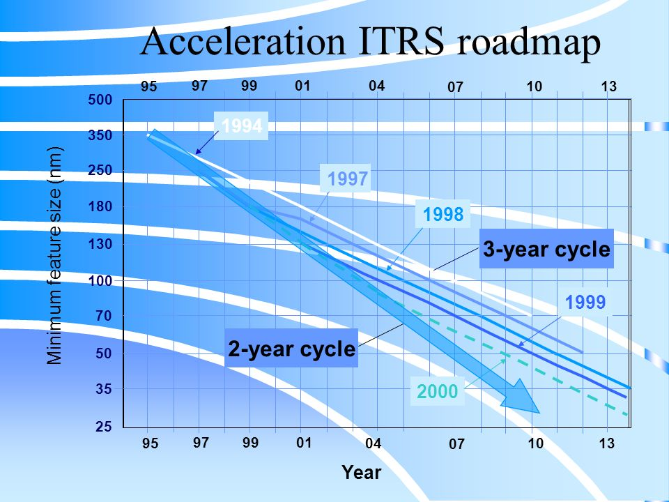 Acceleration ITRS roadmap