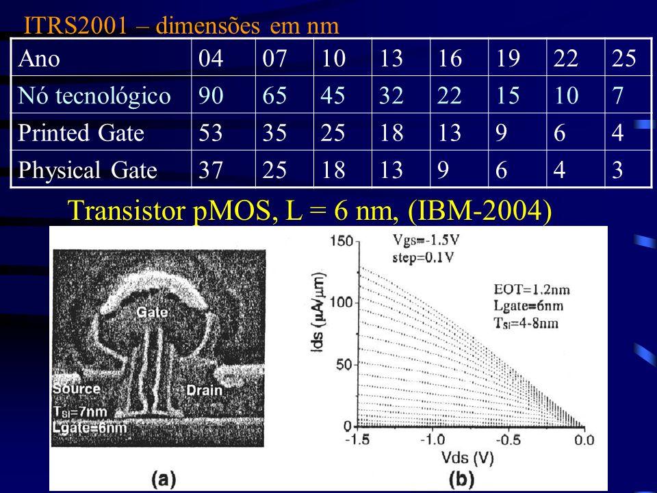 Transistor pMOS, L = 6 nm, (IBM-2004)