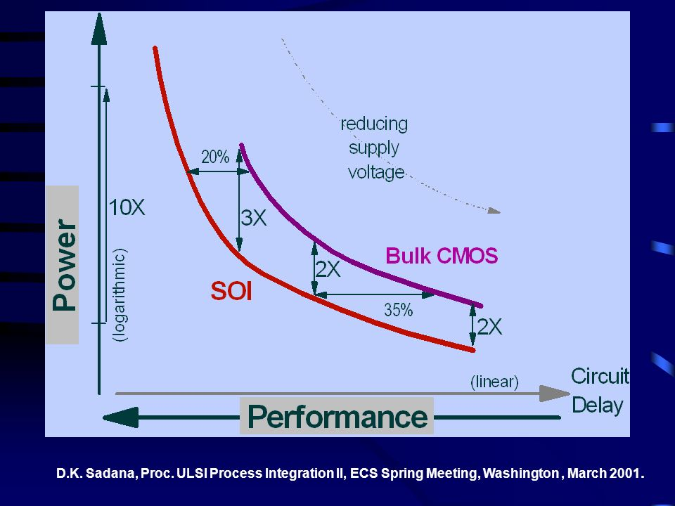 D.K. Sadana, Proc. ULSI Process Integration II, ECS Spring Meeting, Washington , March 2001.