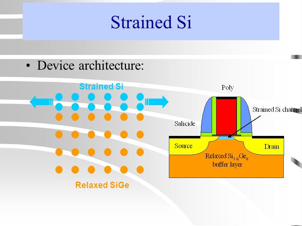 Strained Si Device architecture: Strained Si Relaxed SiGe