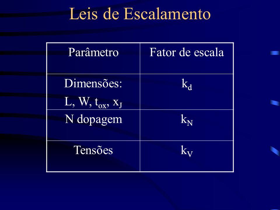 Leis de Escalamento Parâmetro Fator de escala Dimensões: L, W, tox, xJ