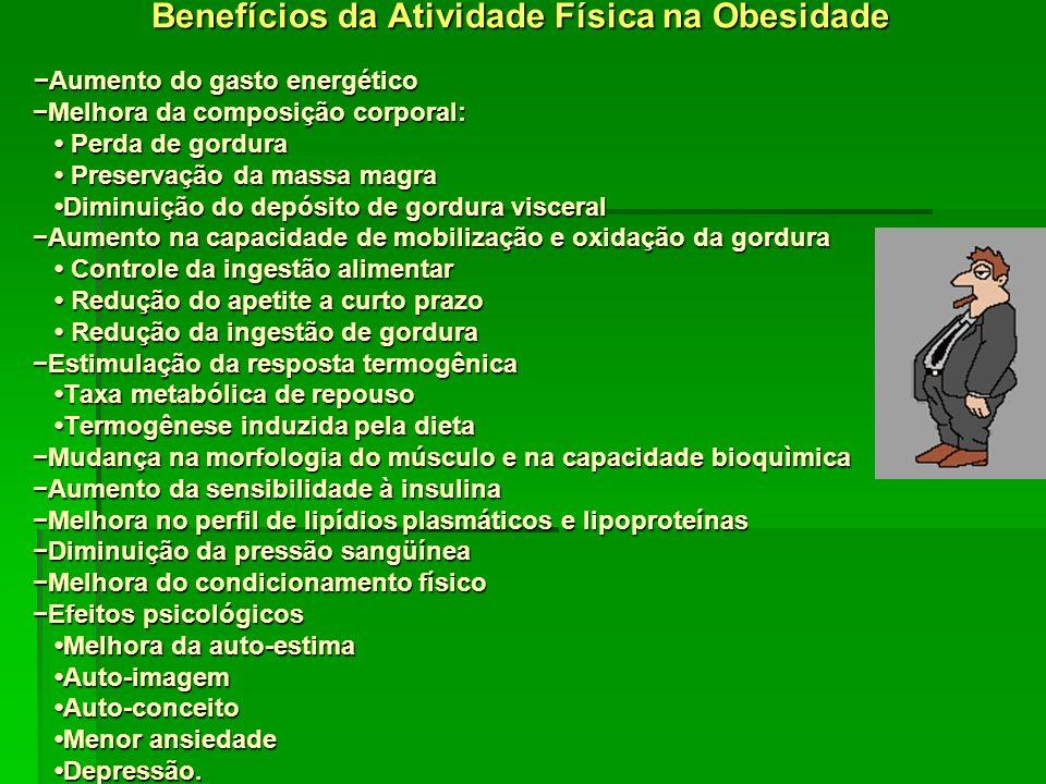 Benefícios da Atividade Física na Obesidade −Aumento do gasto energético −Melhora da composição corporal: • Perda de gordura • Preservação da massa magra •Diminuição do depósito de gordura visceral −Aumento na capacidade de mobilização e oxidação da gordura • Controle da ingestão alimentar • Redução do apetite a curto prazo • Redução da ingestão de gordura −Estimulação da resposta termogênica •Taxa metabólica de repouso •Termogênese induzida pela dieta −Mudança na morfologia do músculo e na capacidade bioquìmica −Aumento da sensibilidade à insulina −Melhora no perfil de lipídios plasmáticos e lipoproteínas −Diminuição da pressão sangüínea −Melhora do condicionamento físico −Efeitos psicológicos •Melhora da auto-estima •Auto-imagem •Auto-conceito •Menor ansiedade •Depressão.