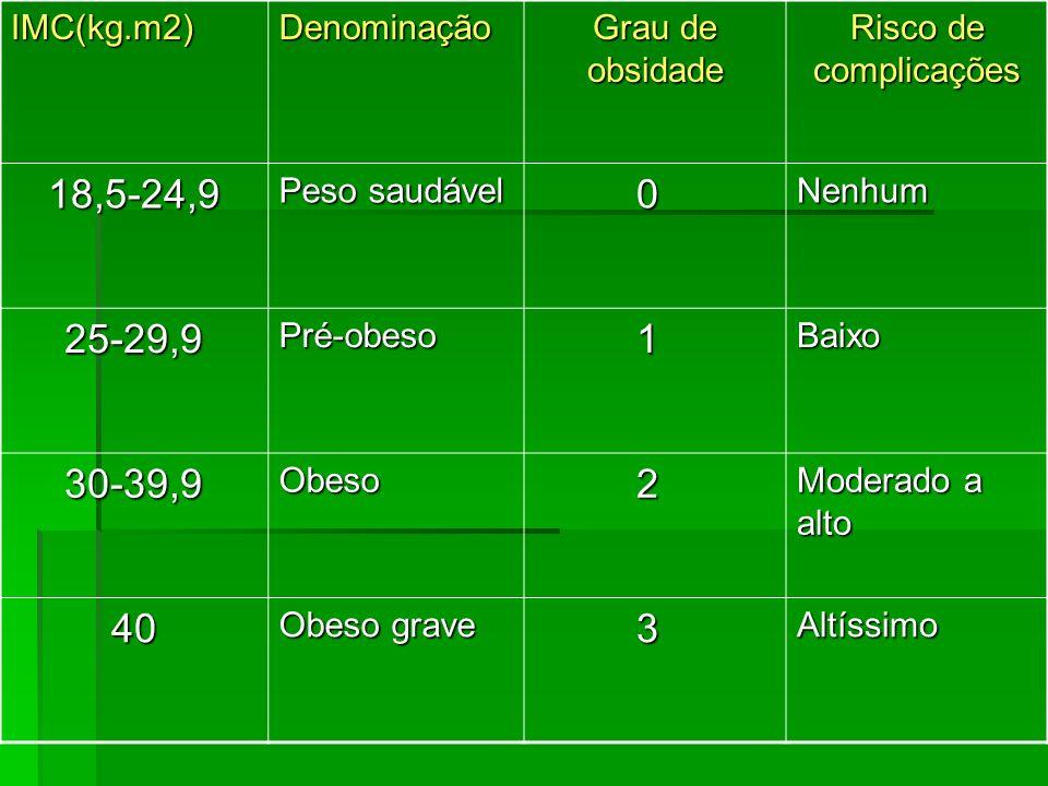 18,5-24,9 25-29,9 1 30-39,9 2 40 3 IMC(kg.m2) Denominação