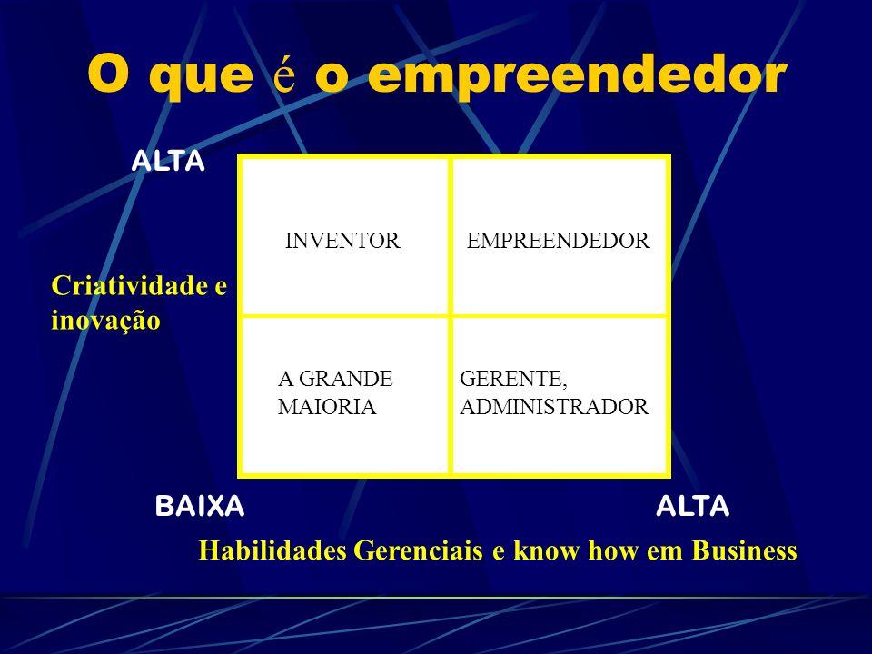 O que é o empreendedor ALTA Criatividade e inovação BAIXA ALTA