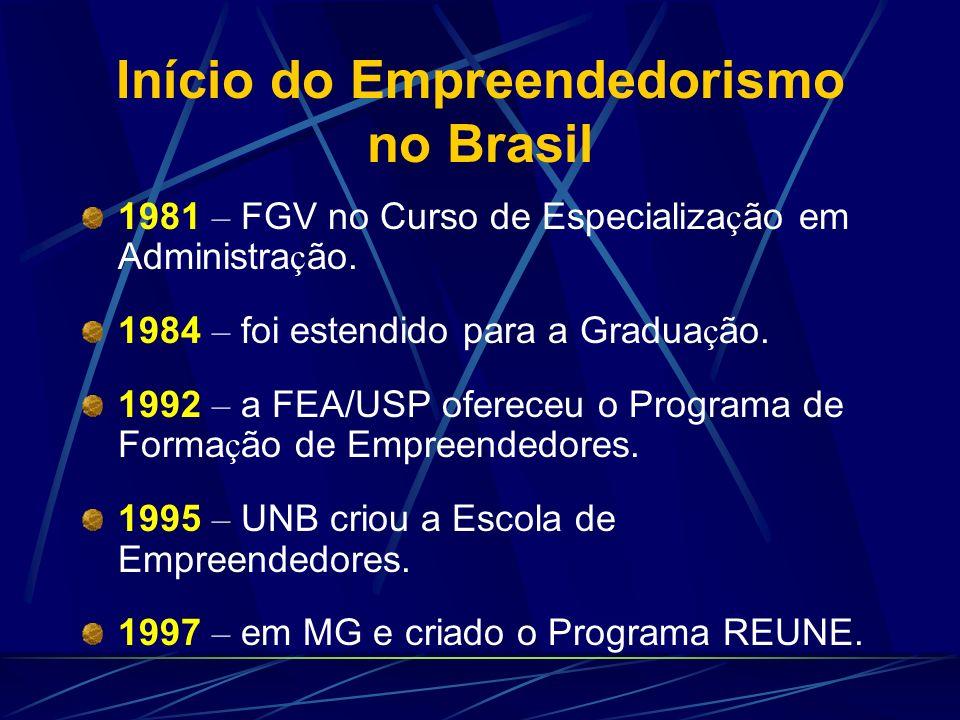 Início do Empreendedorismo no Brasil