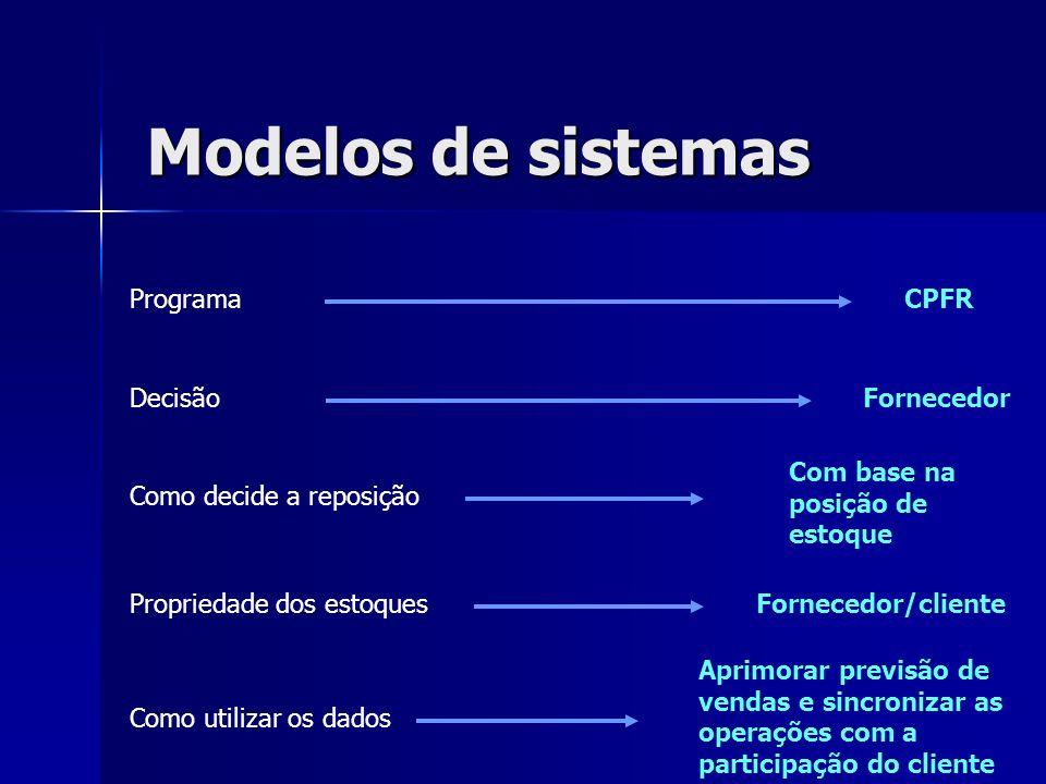 Modelos de sistemas Programa CPFR Decisão Fornecedor