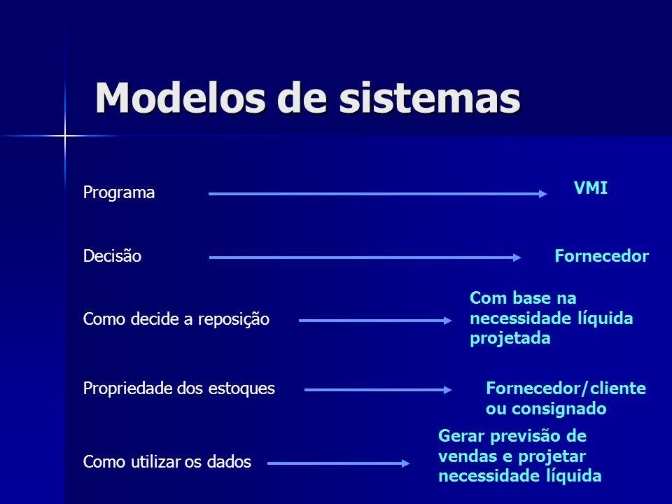 Modelos de sistemas VMI Programa Decisão Fornecedor
