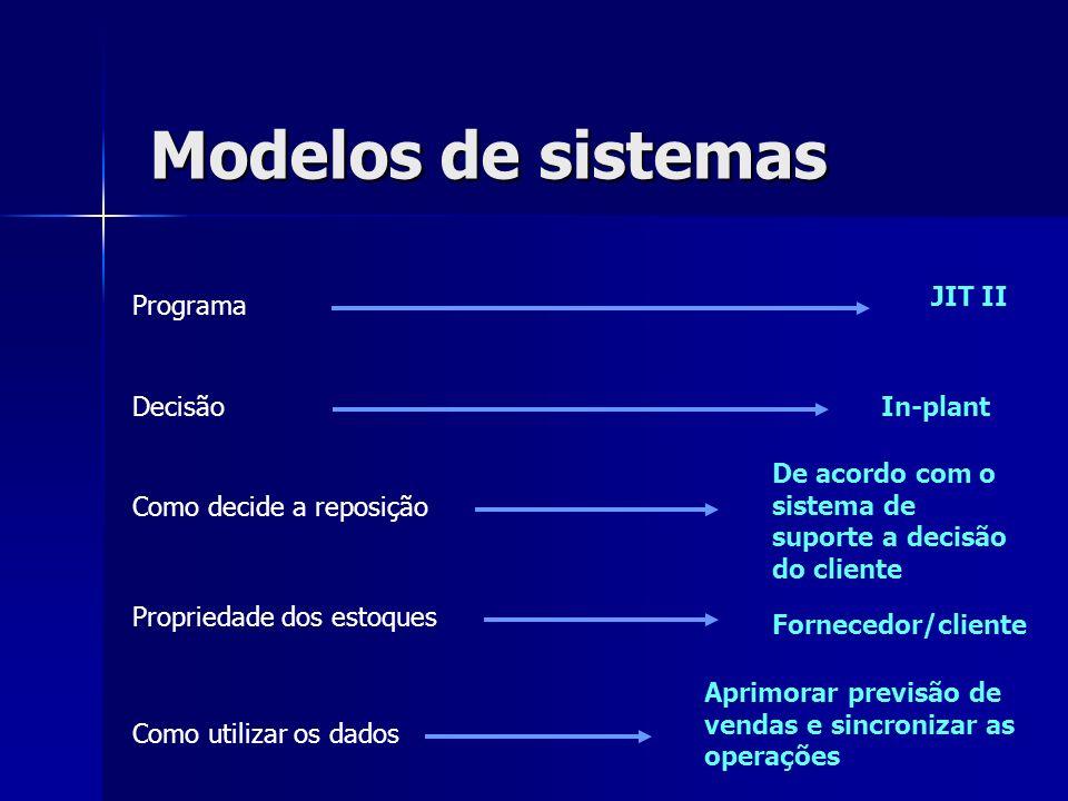 Modelos de sistemas JIT II Programa Decisão In-plant