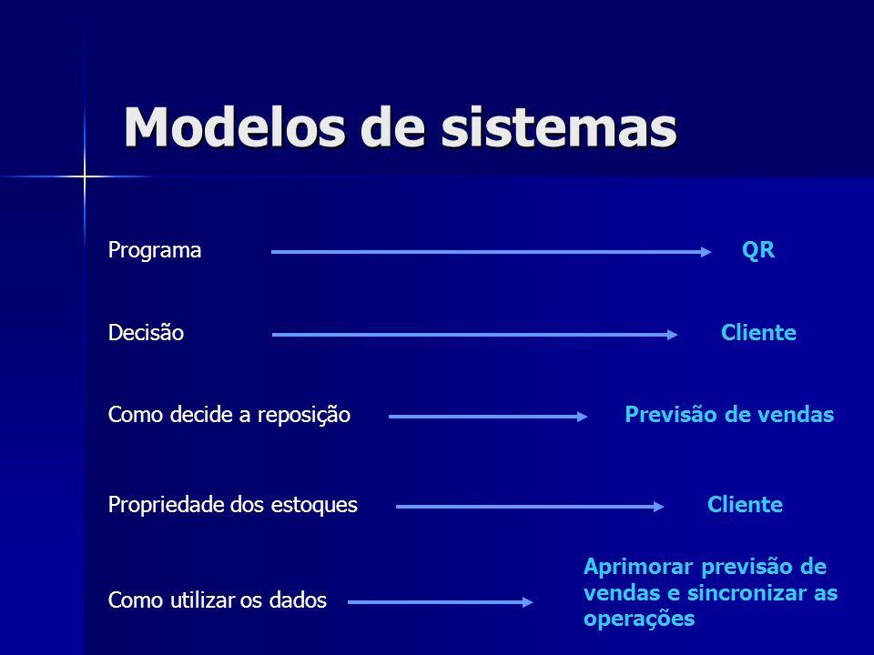 Modelos de sistemas Programa QR Decisão Cliente