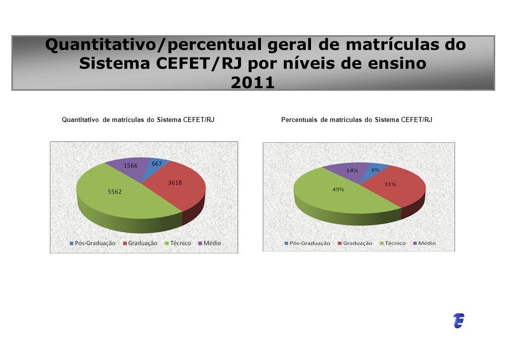 Percentuais de matrículas do Sistema CEFET/RJ