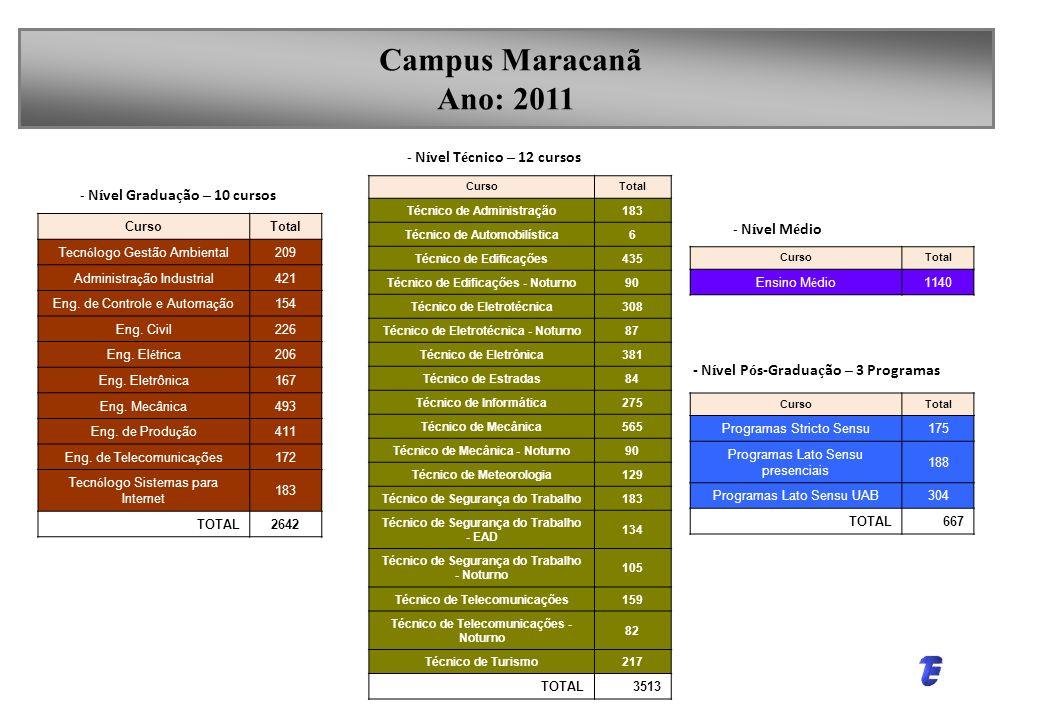 Campus Maracanã Ano: 2011 - Nível Pós-Graduação – 3 Programas
