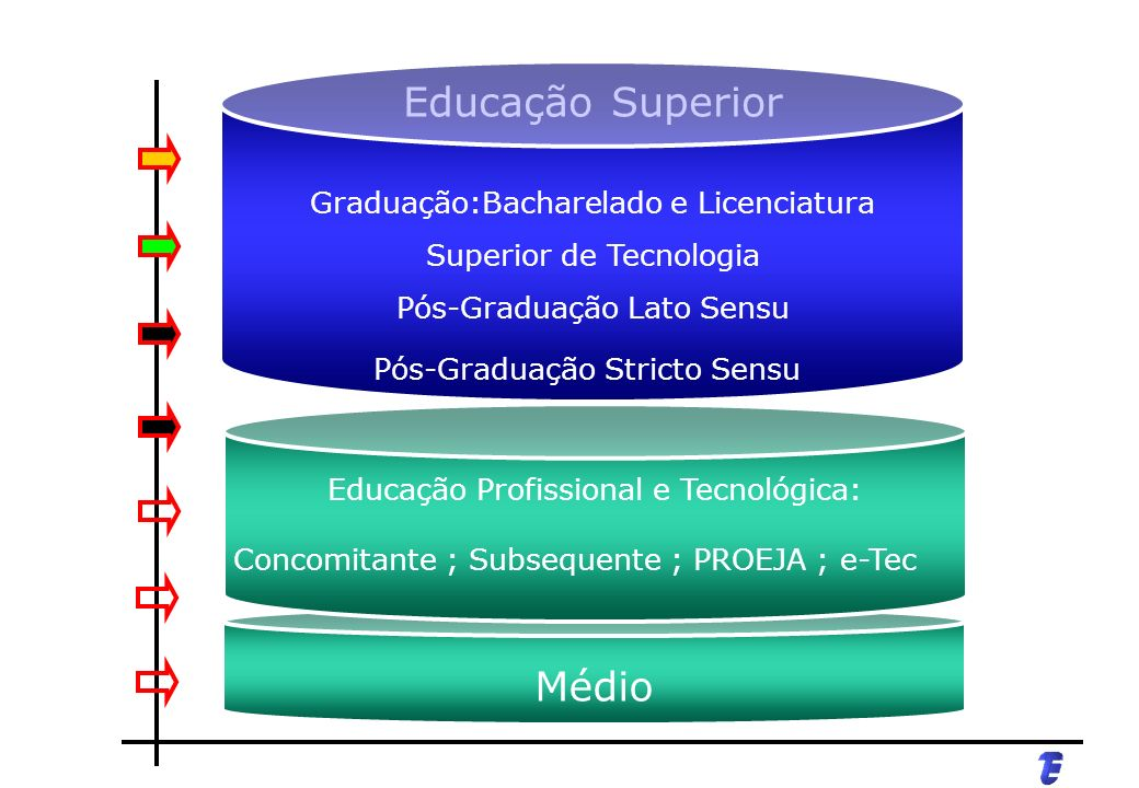 Educação Superior Médio Graduação:Bacharelado e Licenciatura