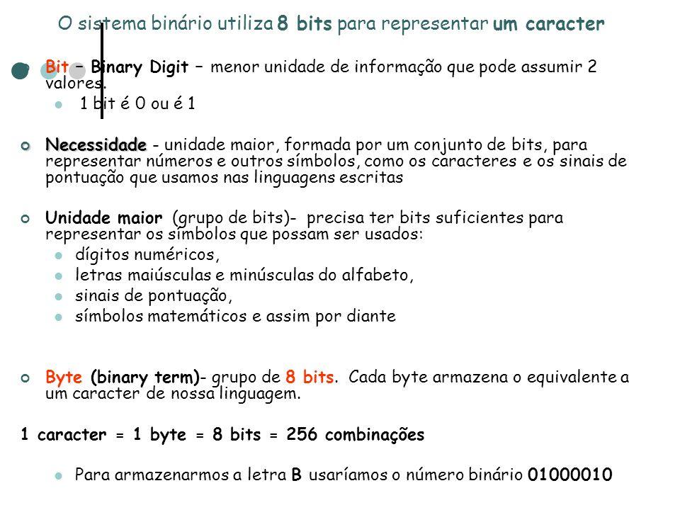 O sistema binário utiliza 8 bits para representar um caracter