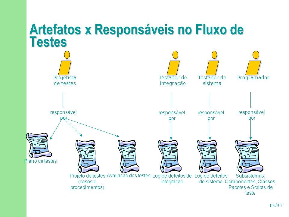 Artefatos x Responsáveis no Fluxo de Testes