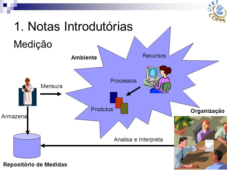1. Notas Introdutórias Medição Recursos Ambiente Processos Mensura