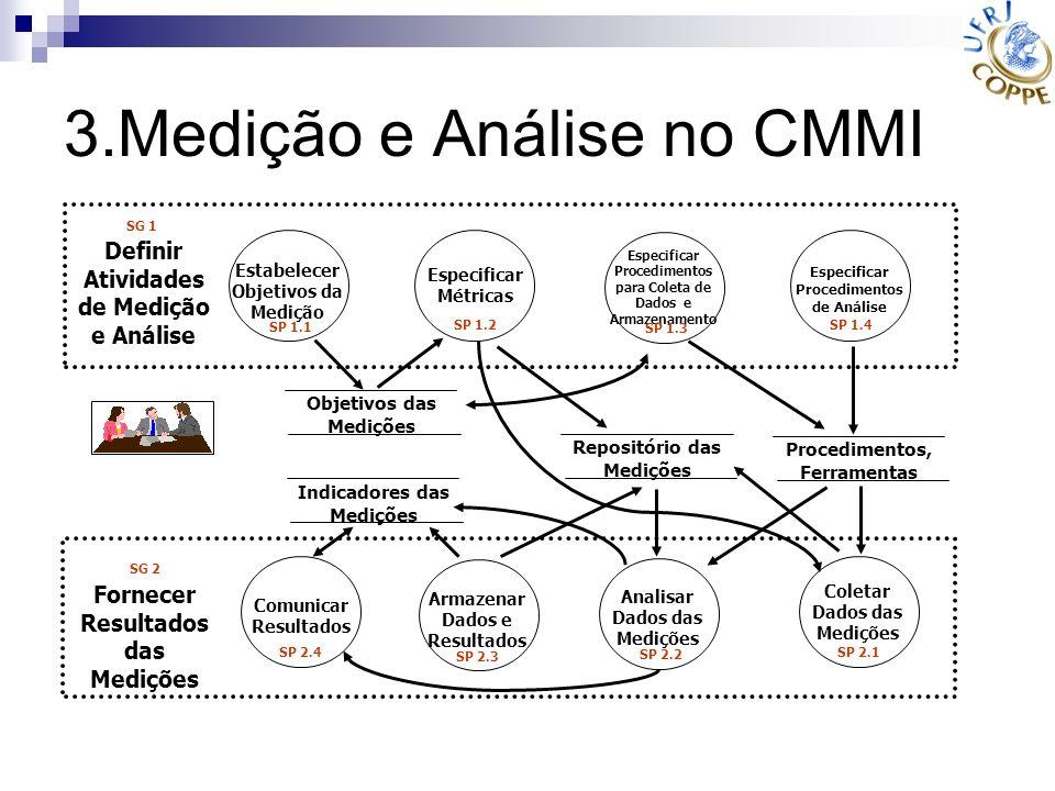 3.Medição e Análise no CMMI