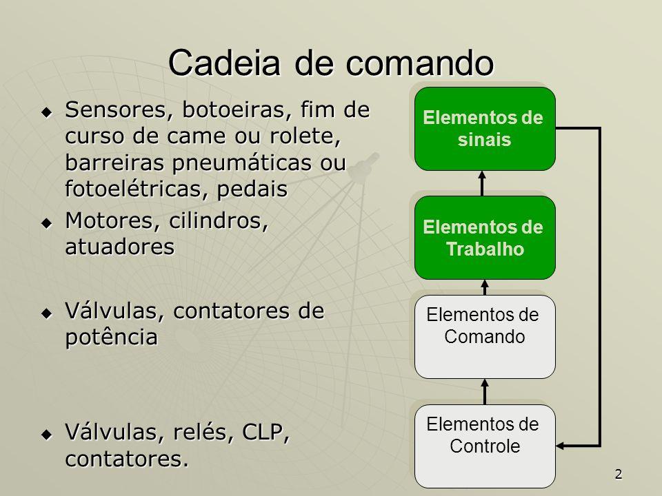 Cadeia de comando Elementos de. sinais. Sensores, botoeiras, fim de curso de came ou rolete, barreiras pneumáticas ou fotoelétricas, pedais.