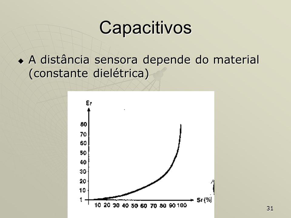 Capacitivos A distância sensora depende do material (constante dielétrica)