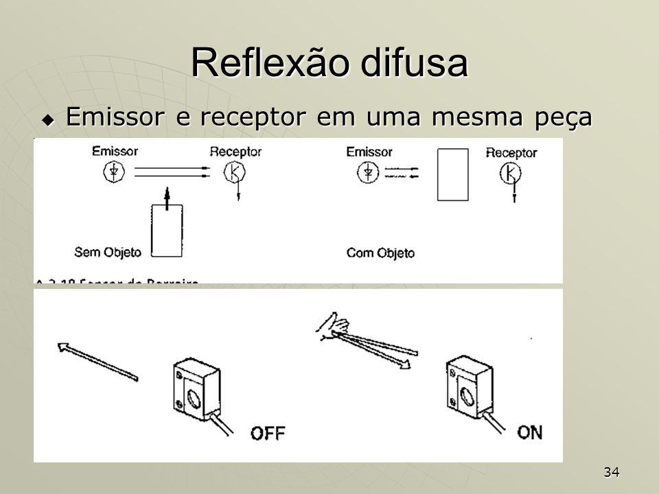 Reflexão difusa Emissor e receptor em uma mesma peça