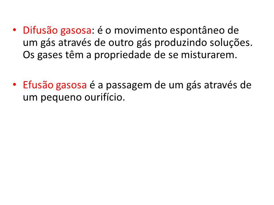 Difusão gasosa: é o movimento espontâneo de um gás através de outro gás produzindo soluções. Os gases têm a propriedade de se misturarem.