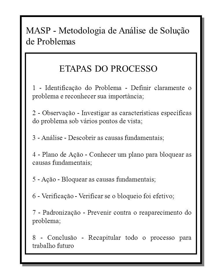 MASP - Metodologia de Análise de Solução de Problemas