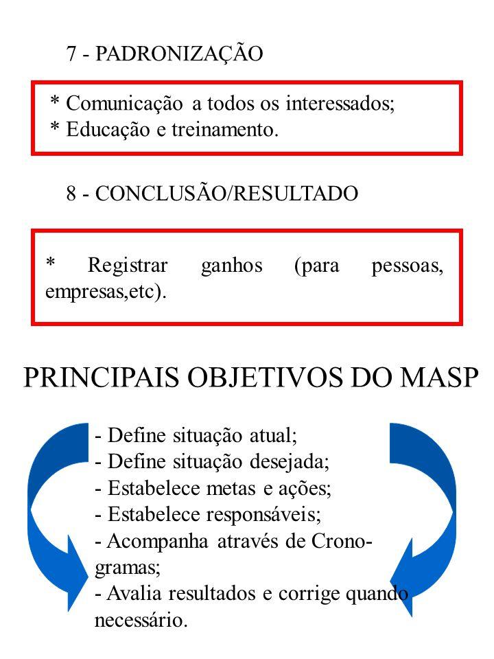 PRINCIPAIS OBJETIVOS DO MASP