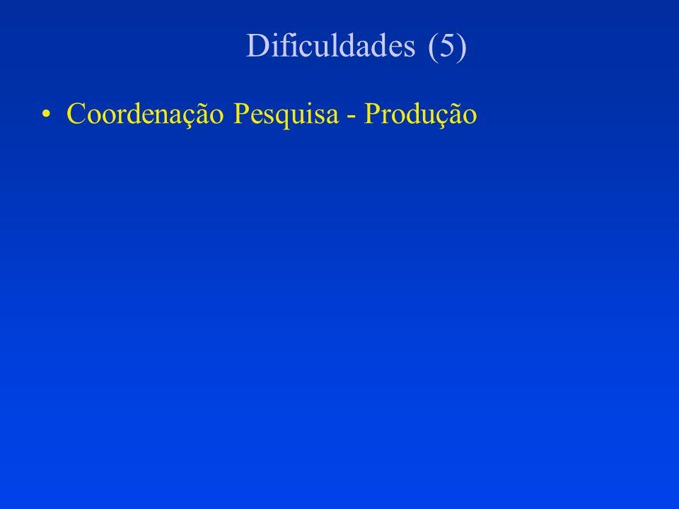 Dificuldades (5) Coordenação Pesquisa - Produção