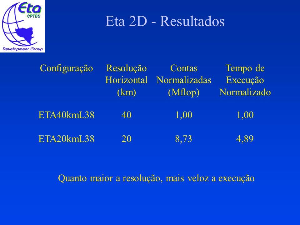 Eta 2D - Resultados Configuração Resolução Horizontal (km)