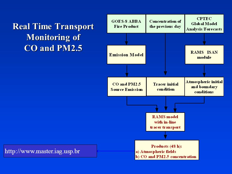 Real Time Transport Monitoring of CO and PM2.5