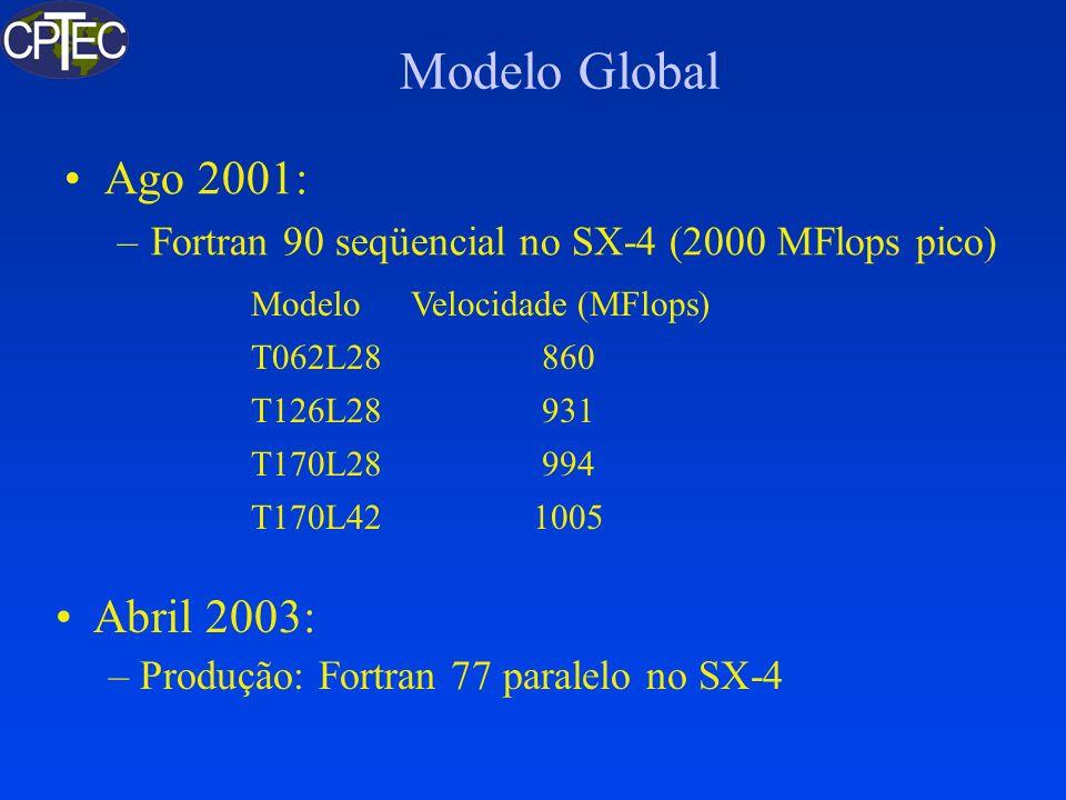 Modelo Global Ago 2001: Abril 2003: