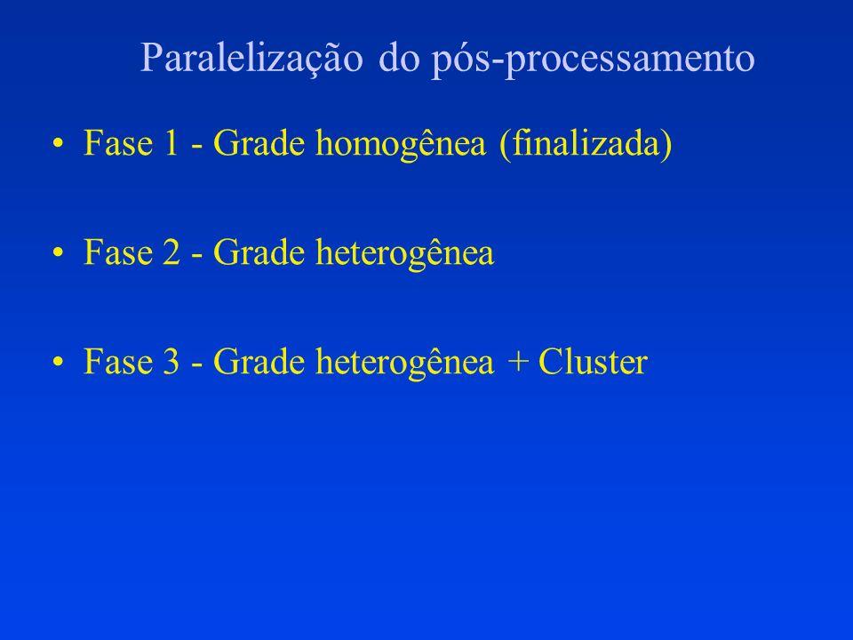 Paralelização do pós-processamento