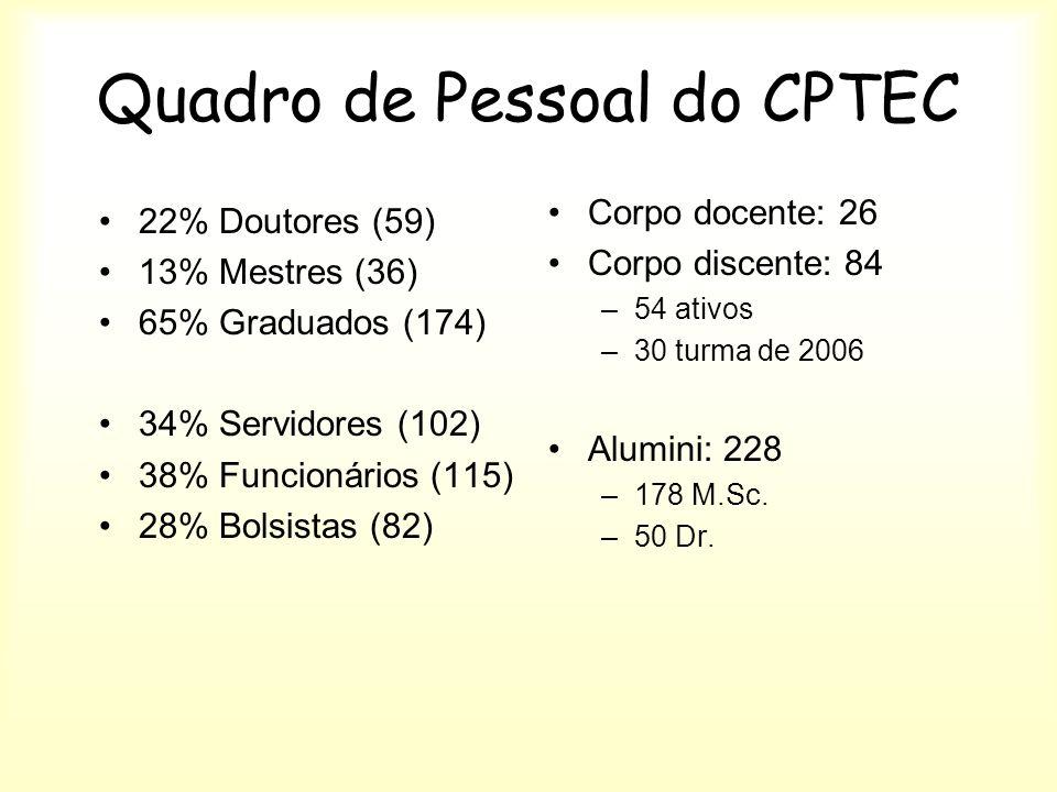 Quadro de Pessoal do CPTEC